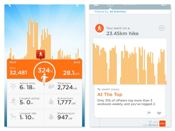 Strava sends my fitness data and Jawbone recalibrates the calories I have burned making it more accurate as an 'activity' monitor rather than just a step counter.